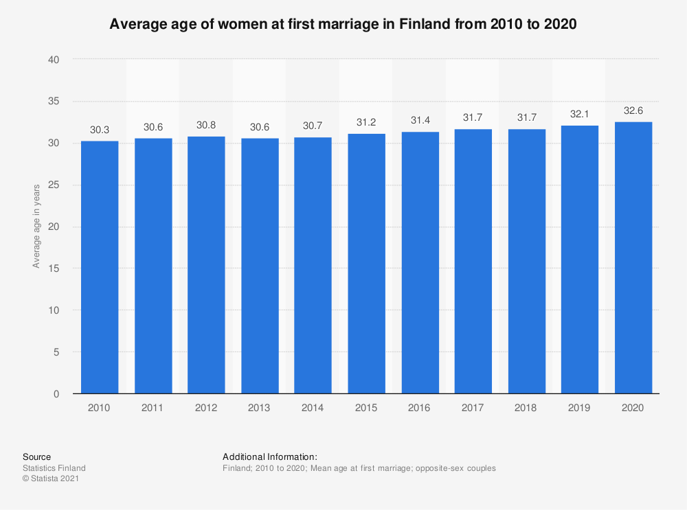 Statistic: Average age of women at first marriage in Finland from 2009 to 2019 | Statista