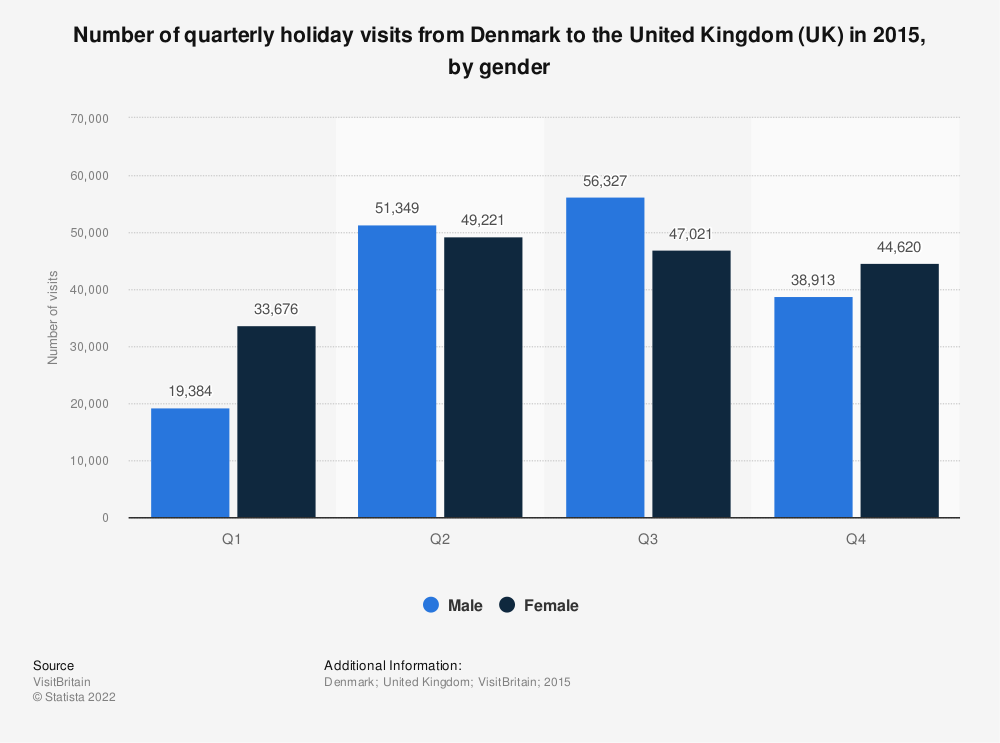 Statistic: Number of quarterly holiday visits from Denmark to the United Kingdom (UK) in 2015, by gender  | Statista
