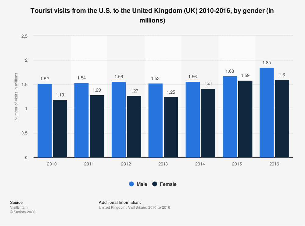 Statistic: Tourist visits from the U.S. to the United Kingdom (UK) 2010-2016, by gender (in millions) | Statista