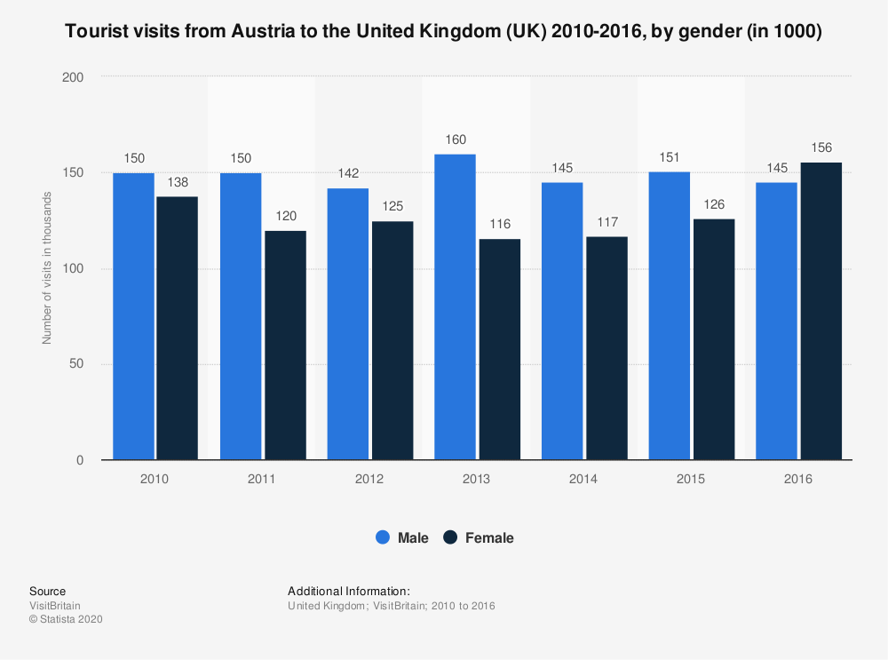 Statistic: Tourist visits from Austria to the United Kingdom (UK) 2010-2016, by gender (in 1000) | Statista