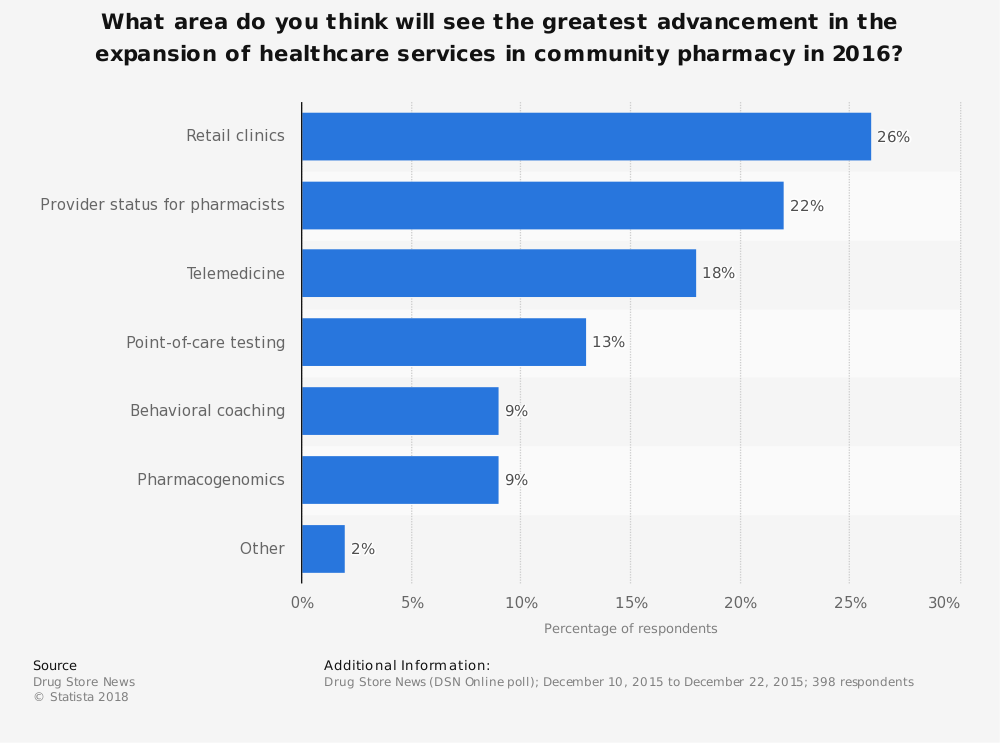 Statistic: What area do you think will see the greatest advancement in the expansion of healthcare services in community pharmacy in 2016?   Statista