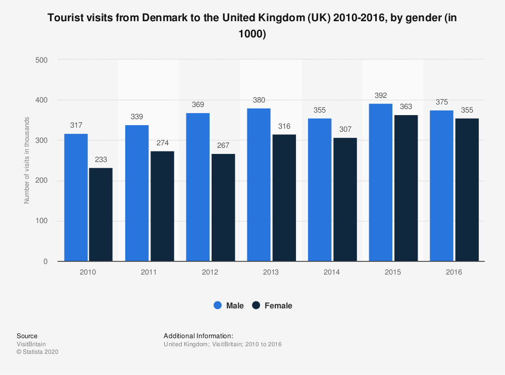 Statistic: Tourist visits from Denmark to the United Kingdom (UK) 2010-2016, by gender (in 1000) | Statista