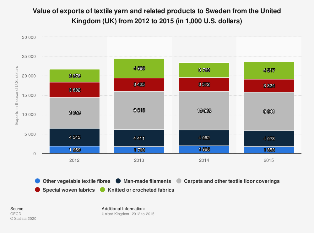 Statistic: Value of exports of textile yarn and related products to Sweden from the United Kingdom (UK) from 2012 to 2015 (in 1,000 U.S. dollars)   Statista