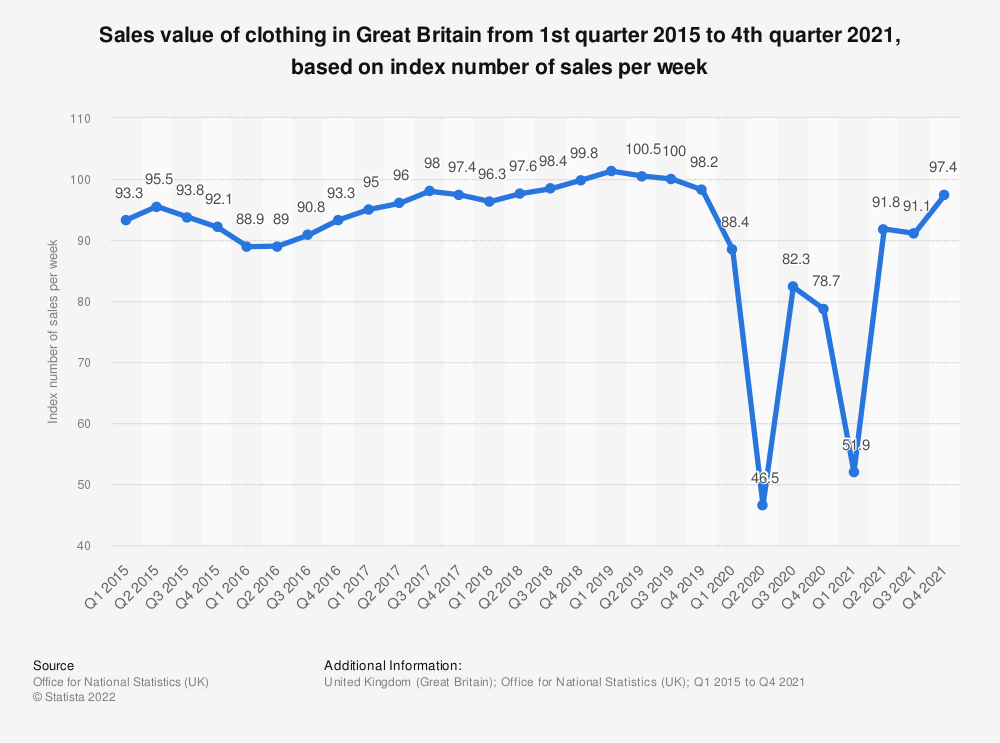 Statistic: Sales value of clothing in Great Britain from 1st quarter 2015 to 1st quarter 2019, based on index number of sales per week* | Statista