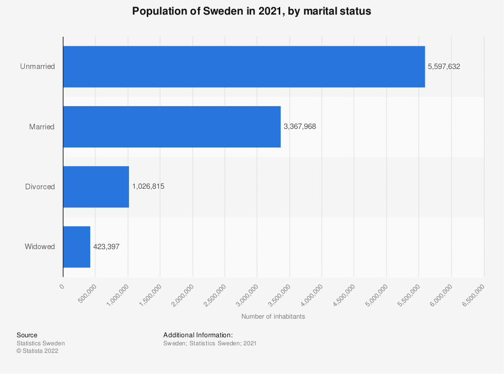 Statistic: Population of Sweden in 2018, by marital status | Statista