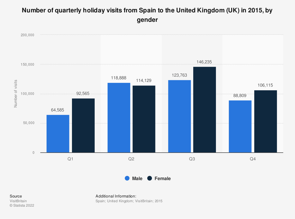 Statistic: Number of quarterly holiday visits from Spain  to the United Kingdom (UK) in 2015, by gender  | Statista