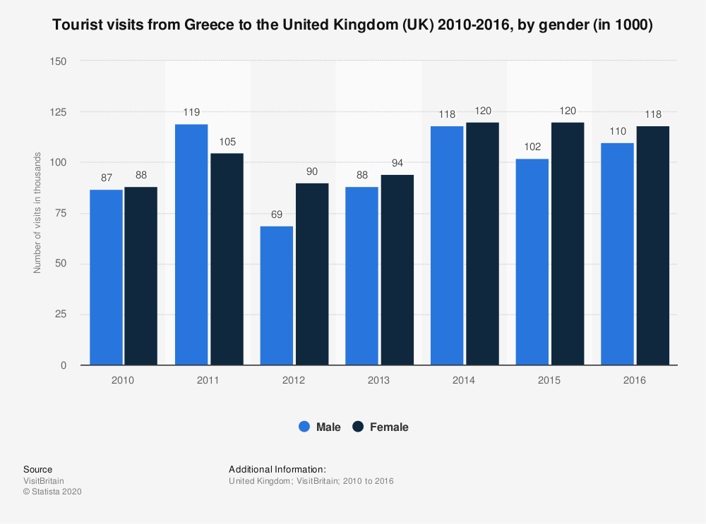Statistic: Tourist visits from Greece to the United Kingdom (UK) 2010-2016, by gender (in 1000) | Statista