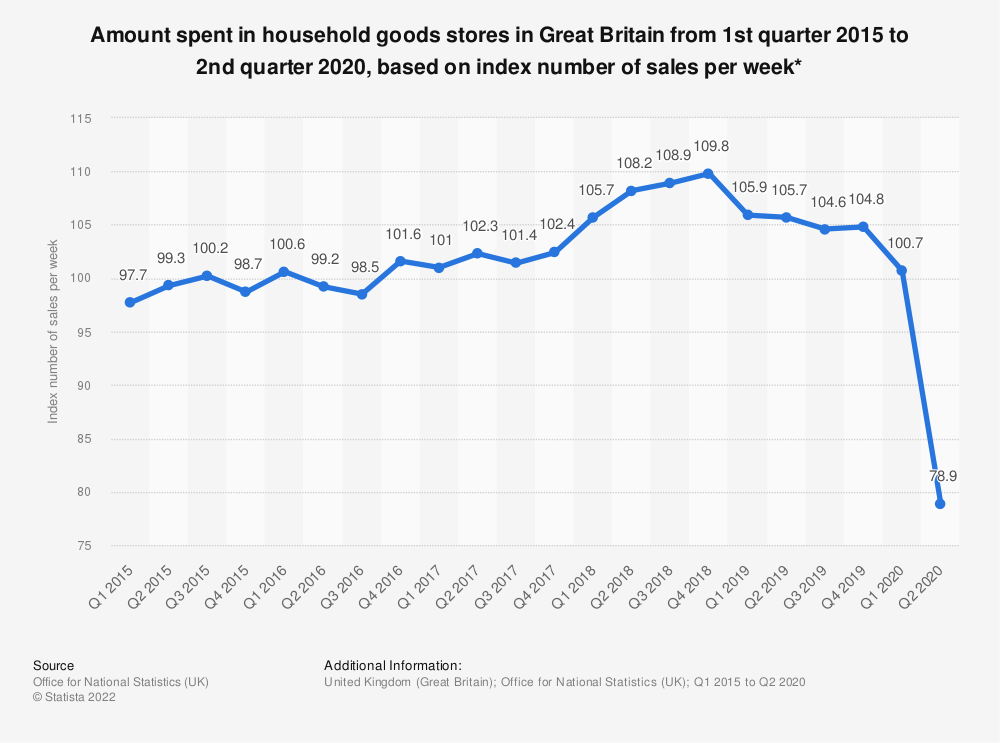Statistic: Amount spent in household goods stores in Great Britain from 1st quarter 2015 to 4th quarter 2019, based on index number of sales per week* | Statista