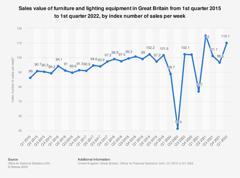 Statistic: Sales value of furniture and lighting equipment in Great Britain from 1st quarter 2015 to 1st quarter 2019, based on index number of sales per week* | Statista