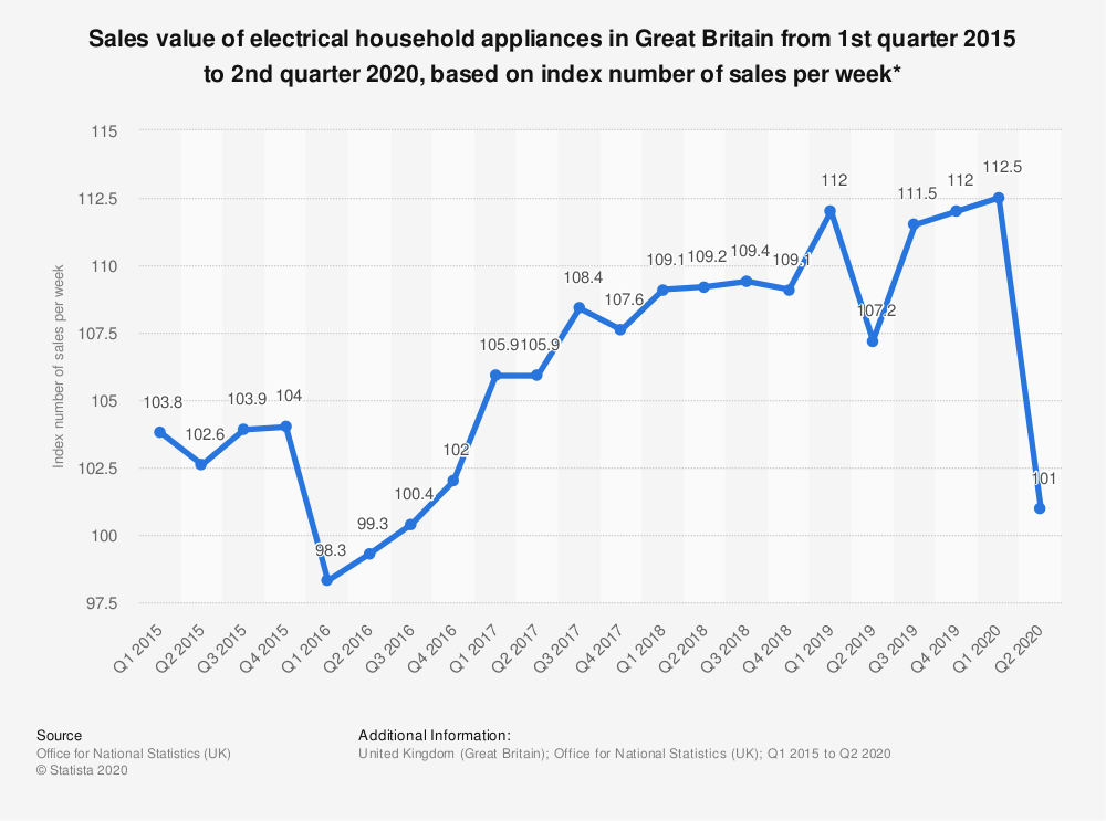 Statistic: Sales value of electrical household appliances in Great Britain from 1st quarter 2015 to 3rd quarter 2019, based on index number of sales per week* | Statista