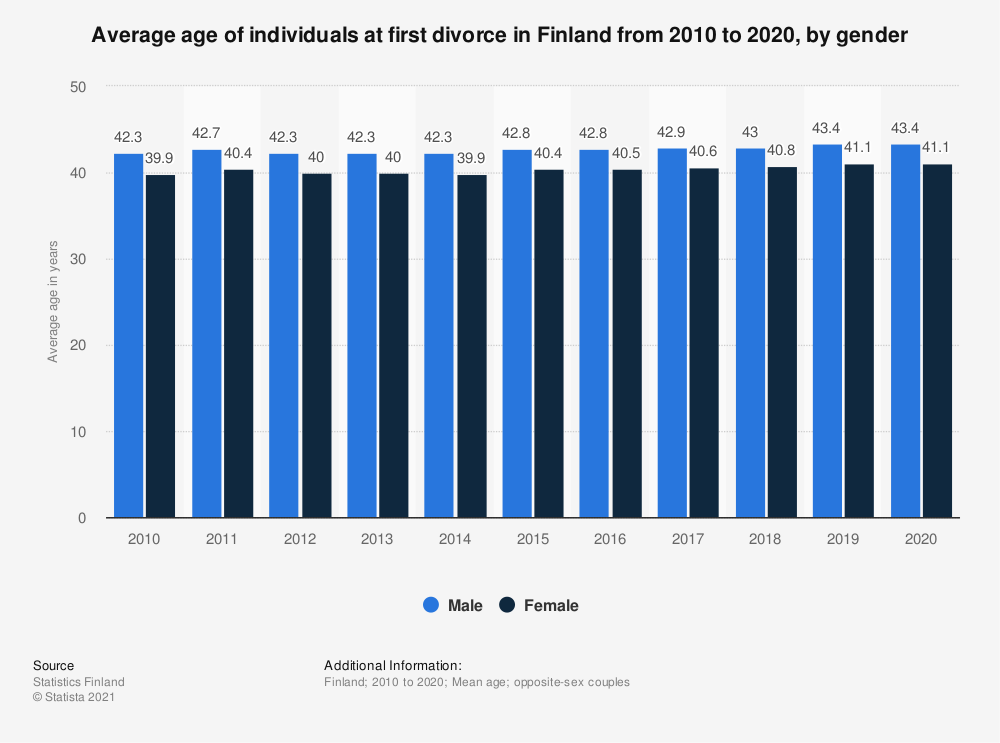 Statistic: Average age of individuals at first divorce in Finland from 2009 to 2019, by gender | Statista