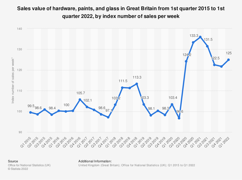 Statistic: Sales value of hardware, paints and glass in Great Britain from 1st quarter 2015 to 2nd quarter 2020, based on index number of sales per week* | Statista