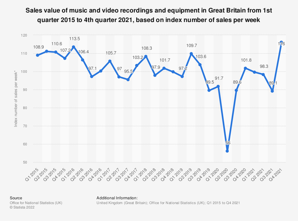 Statistic: Sales value of music and video recordings and equipment in Great Britain from 1st quarter 2015 to 2nd quarter 2018, based on index number of sales per week* | Statista