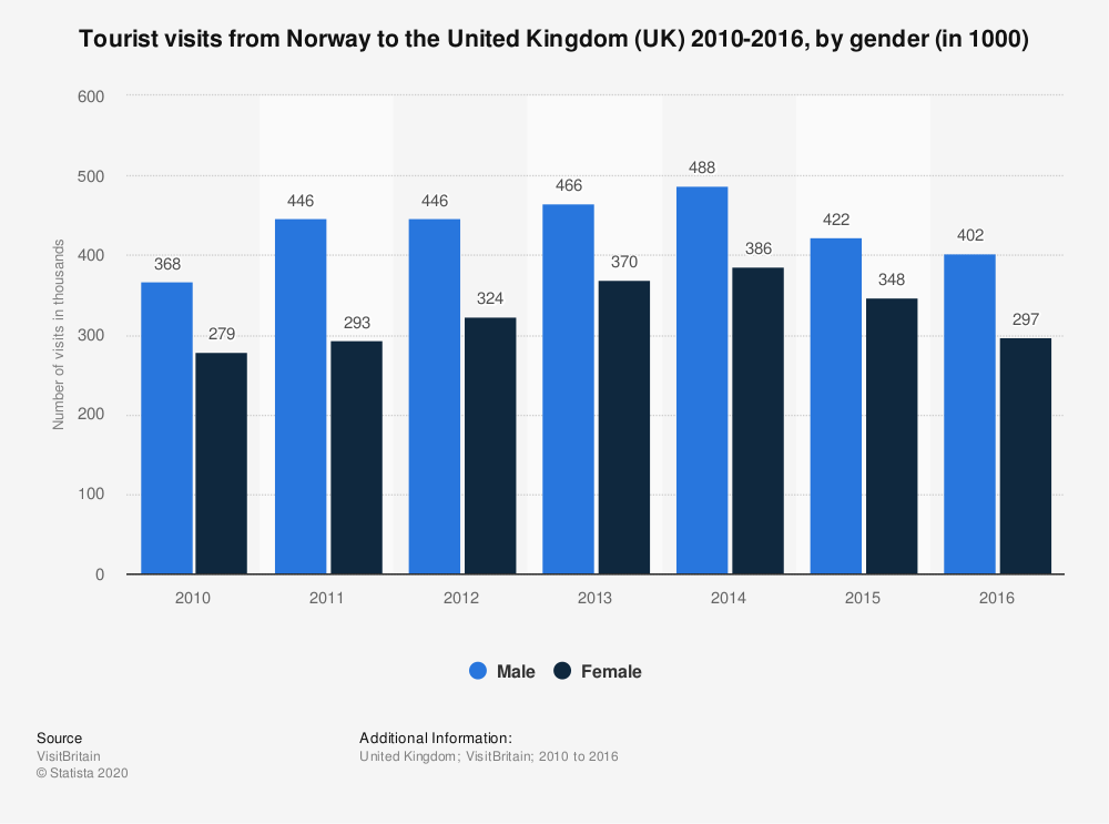 Statistic: Tourist visits from Norway to the United Kingdom (UK) 2010-2016, by gender (in 1000) | Statista