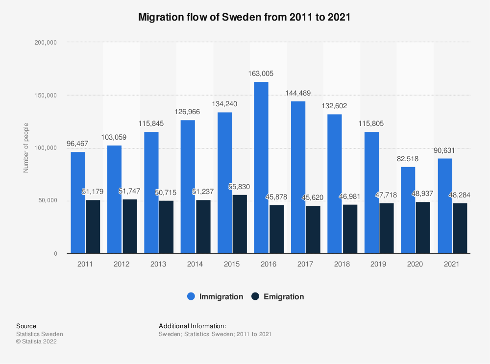 Statistic: Migration flow in Sweden from 2006 to 2016 | Statista