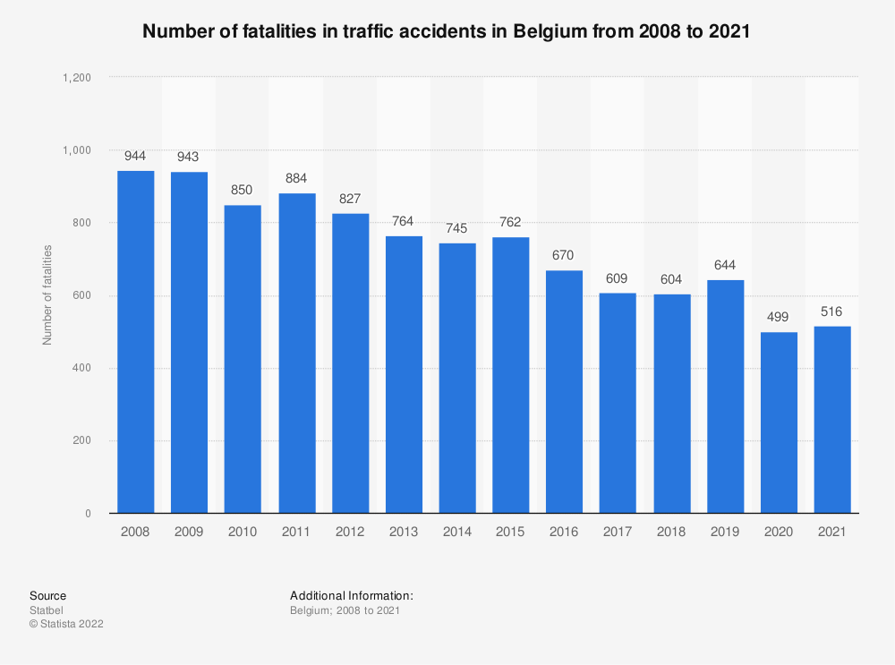 Statistic: Number of fatalities in traffic accidents in Belgium from 2008 to 2018* | Statista