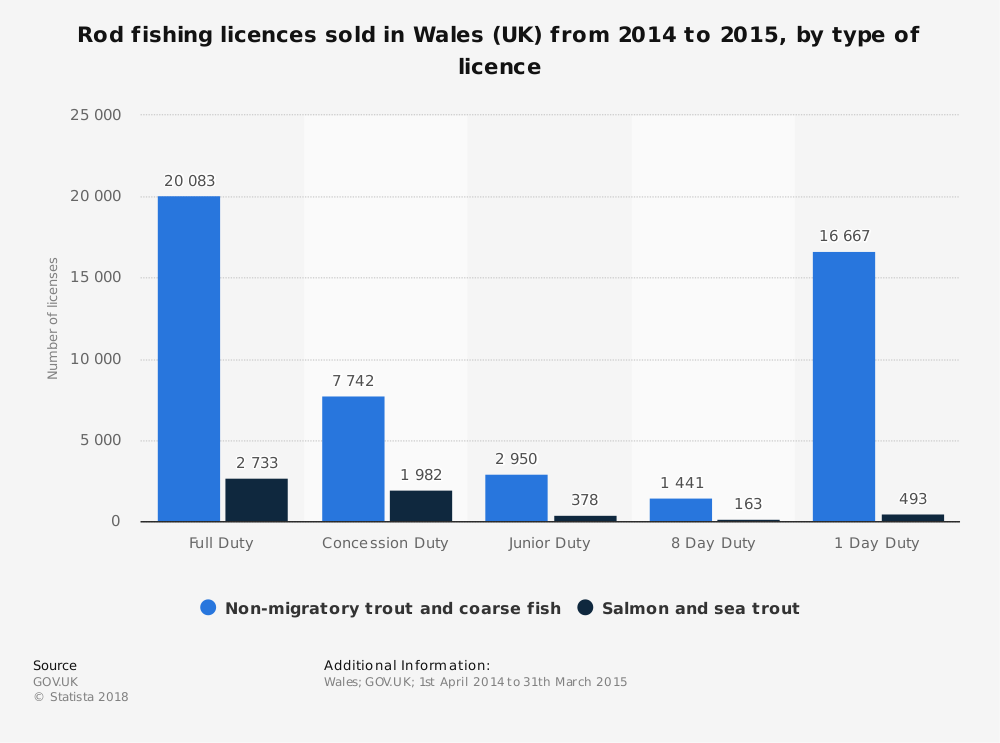 Statistic: Rod fishing licences sold in Wales (UK) from 2014 to 2015, by type of licence | Statista