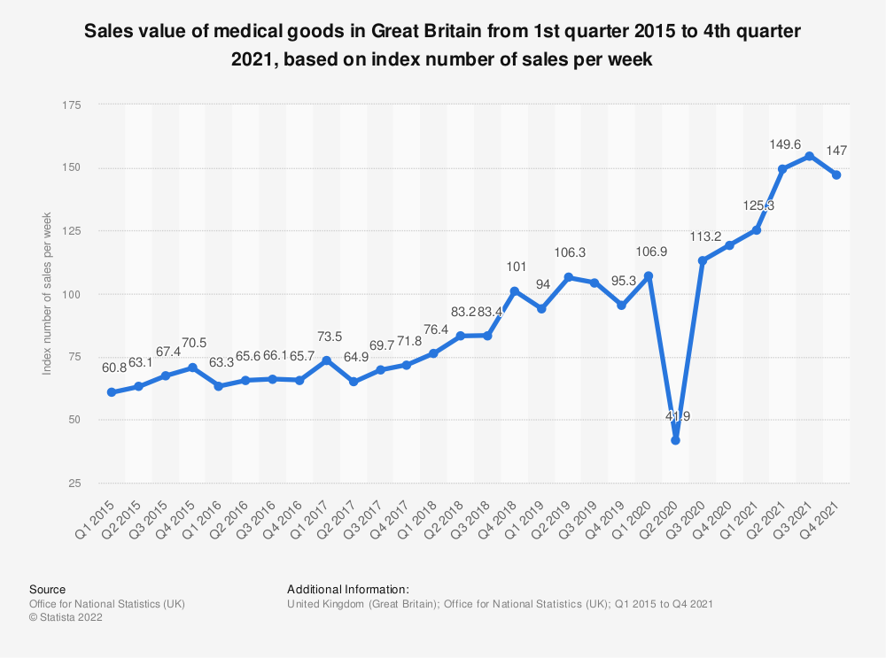 Statistic: Sales value of medical goods in Great Britain from 1st quarter 2015 to 4th quarter 2019, based on index number of sales per week* | Statista