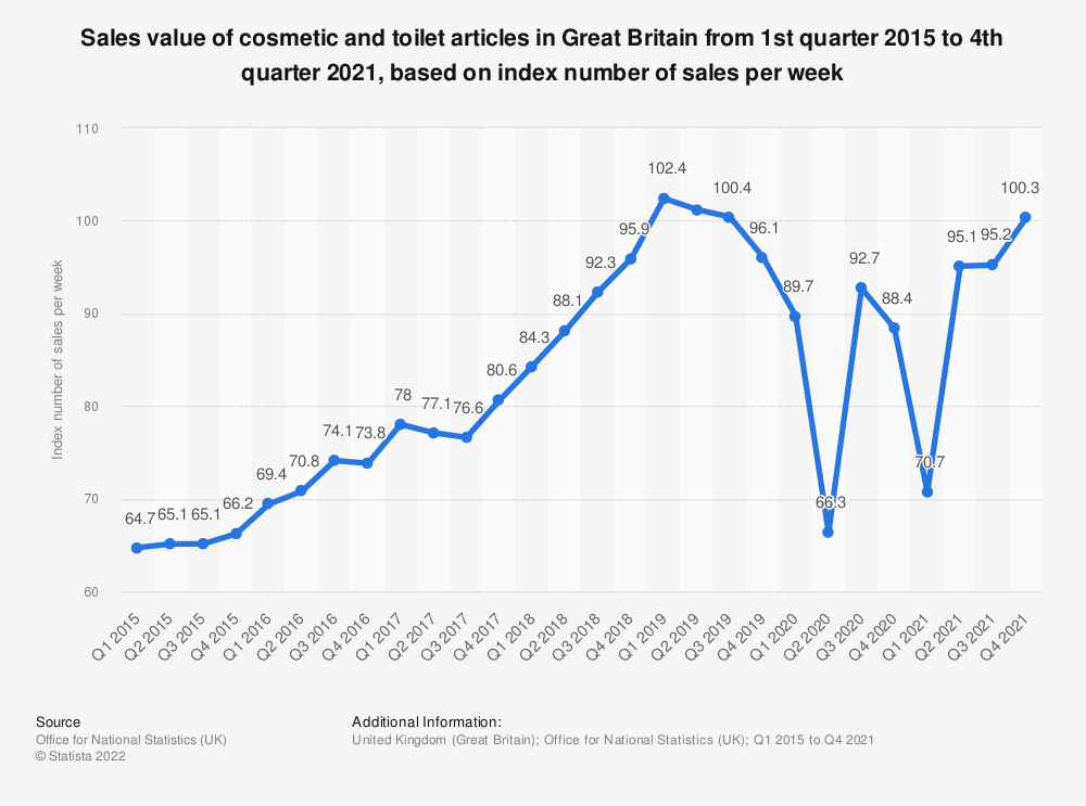 Statistic: Sales value of cosmetic and toilet articles in Great Britain from 1st quarter 2015 to 2nd quarter 2019, based on index number of sales per week* | Statista