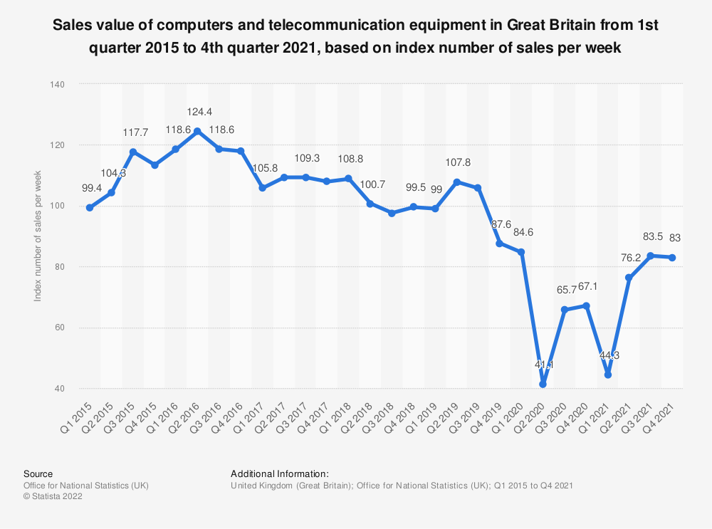 Statistic: Sales value of computers and telecommunication equipment in Great Britain from 1st quarter 2015 to 2nd quarter 2018, based on index number of sales per week* | Statista