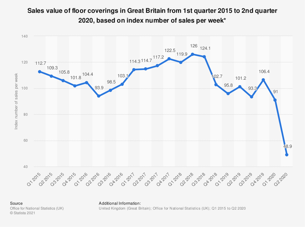 Statistic: Sales value of floor coverings in Great Britain from 1st quarter 2015 to 2nd quarter 2019, based on index number of sales per week* | Statista