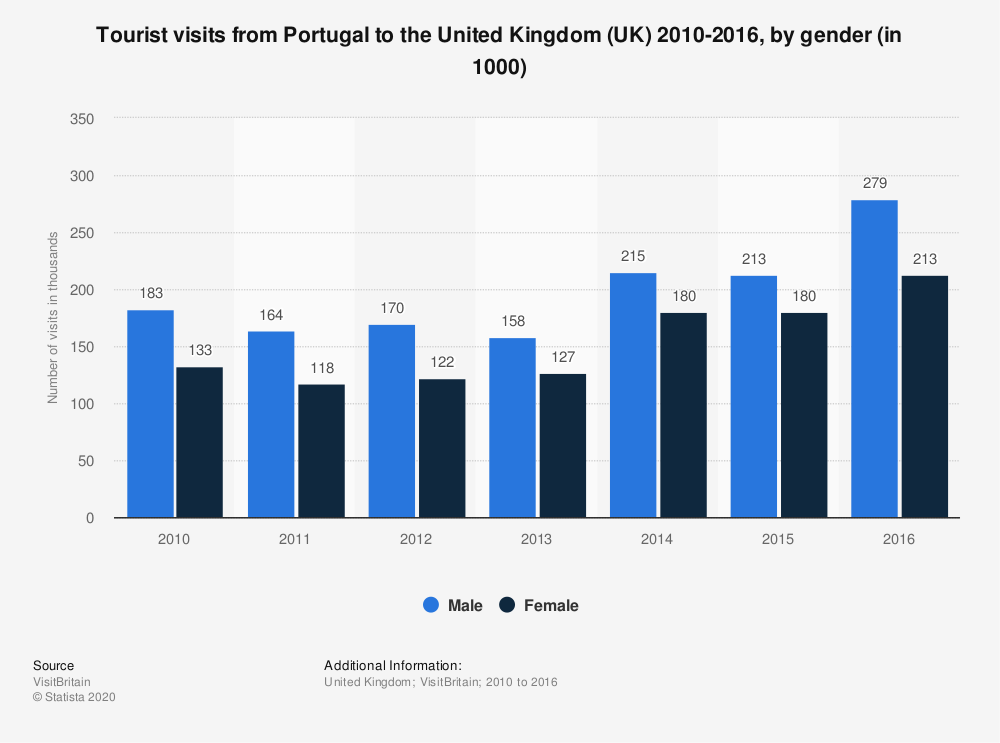 Statistic: Tourist visits from Portugal to the United Kingdom (UK) 2010-2016, by gender (in 1000) | Statista