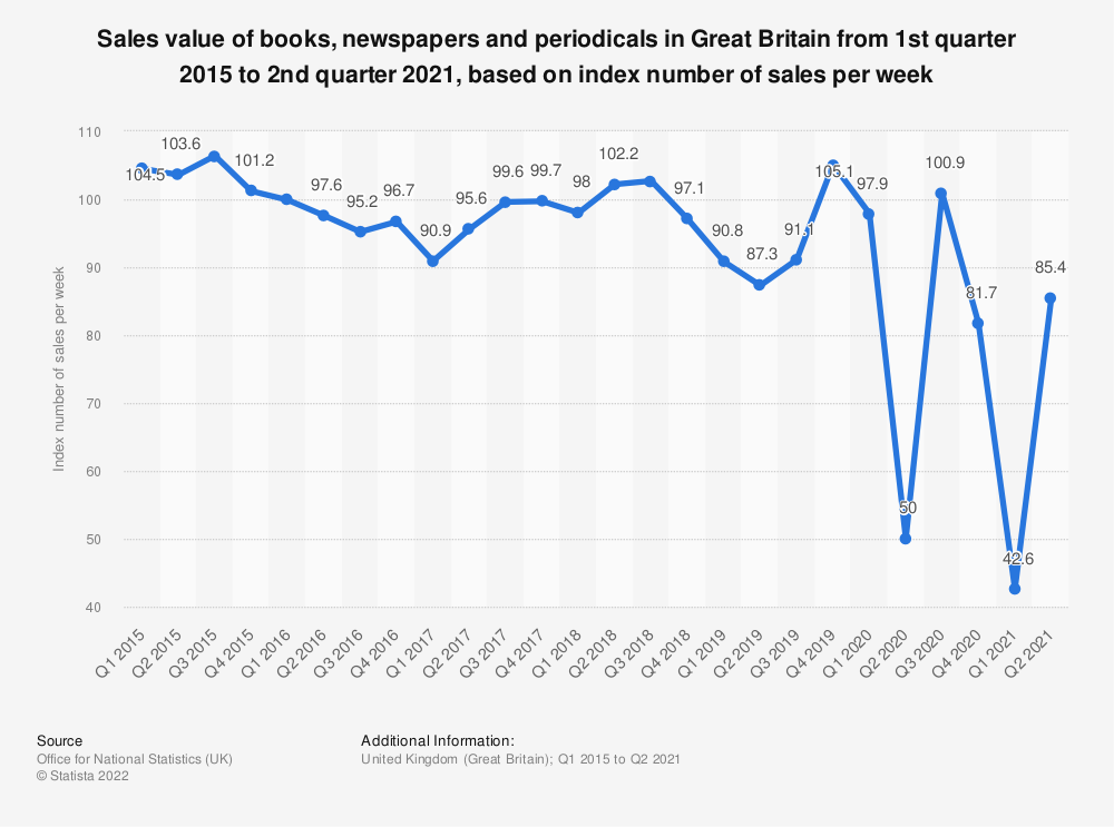 Statistic: Sales value of books, newspapers and periodicals in Great Britain from 1st quarter 2015 to 2nd quarter 2019, based on index number of sales per week* | Statista