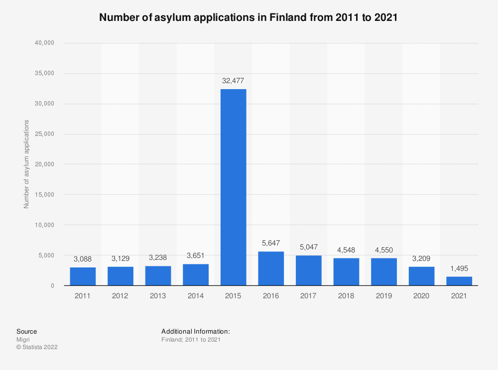 Statistic: Annual number of asylum applications in Finland from 2005 to 2018 | Statista
