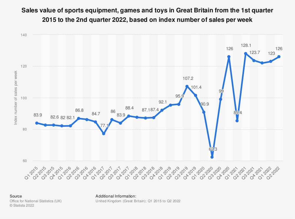 Statistic: Sales value of sports equipment, games and toys in Great Britain from 1st quarter 2015 to 2nd quarter 2019, based on index number of sales per week* | Statista