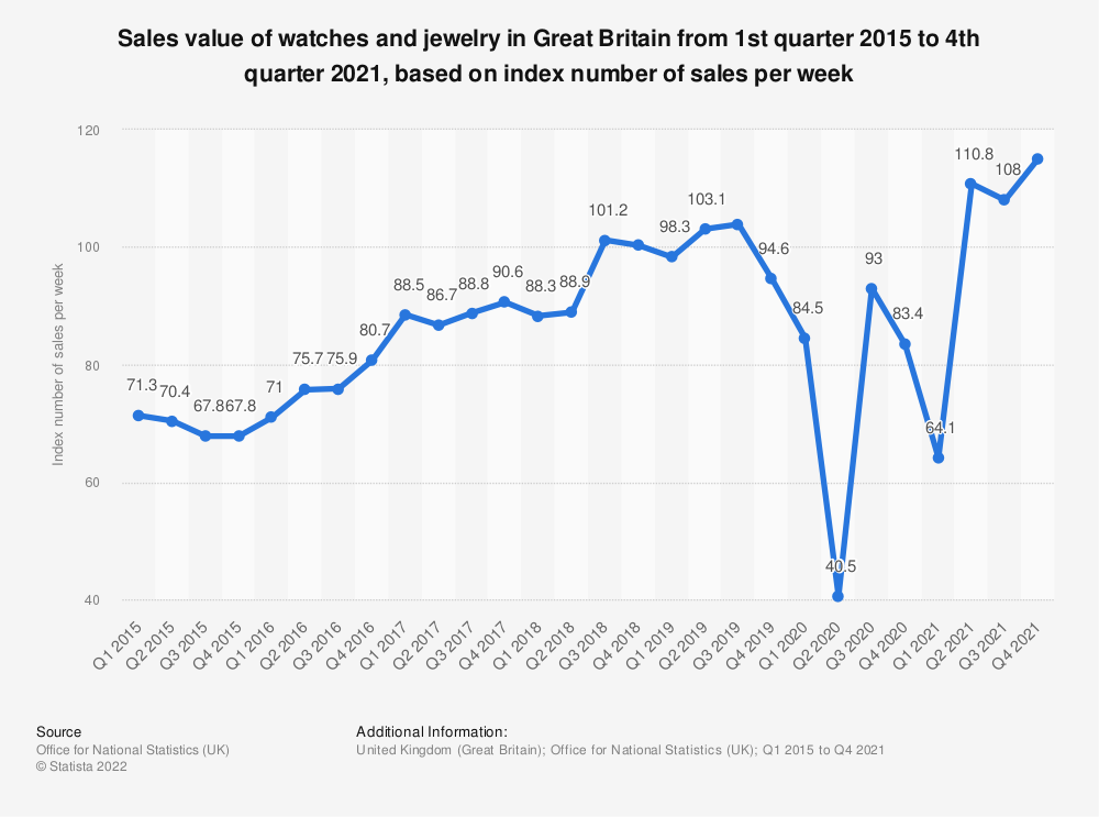 Statistic: Sales value of watches and jewelry in Great Britain from 1st quarter 2015 to 2nd quarter 2018, based on index number of sales per week* | Statista