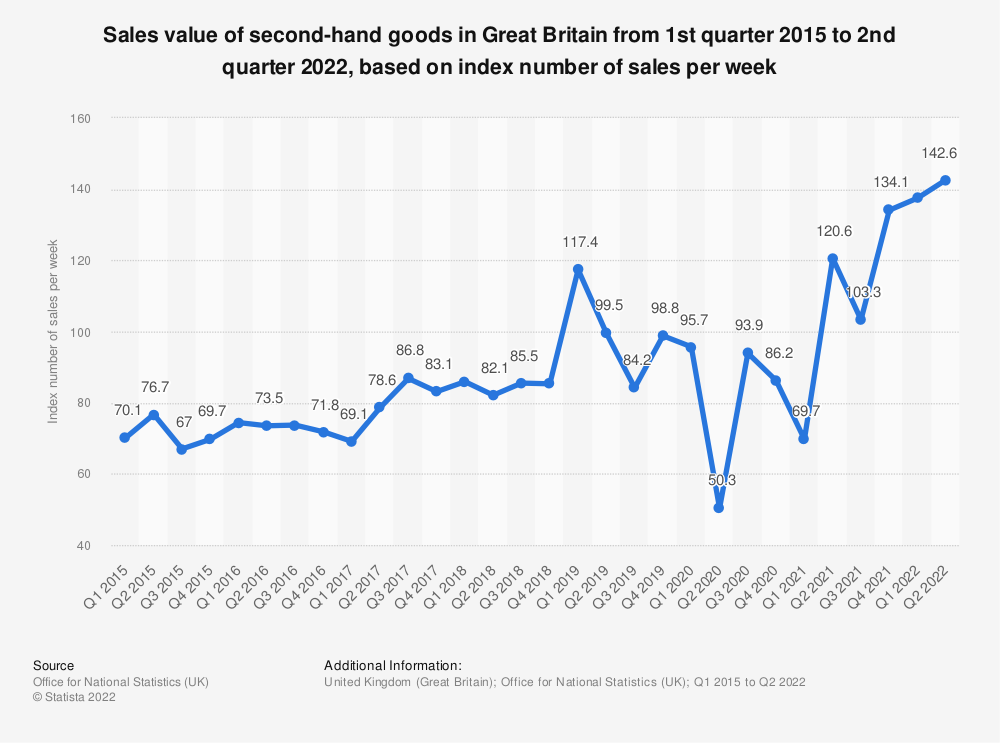 Statistic: Sales value of second-hand goods in Great Britain from 1st quarter 2015 to 2nd quarter 2018, based on index number of sales per week* | Statista
