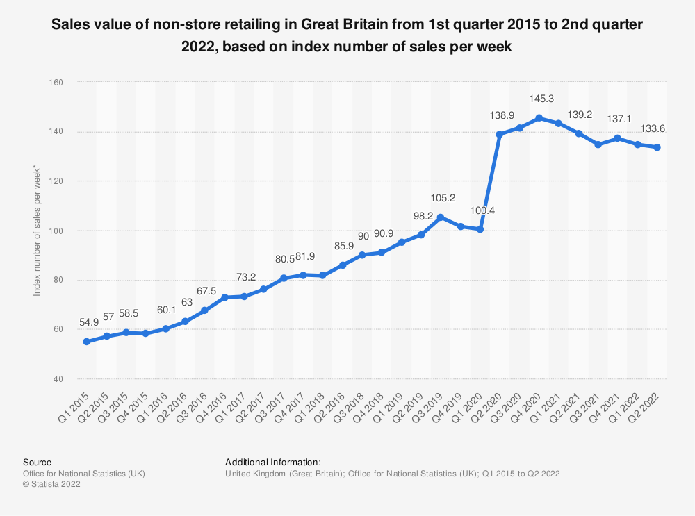 Statistic: Sales value of non-store retailing in Great Britain from 1st quarter 2015 to 2nd quarter 2018, based on index number of sales per week* | Statista