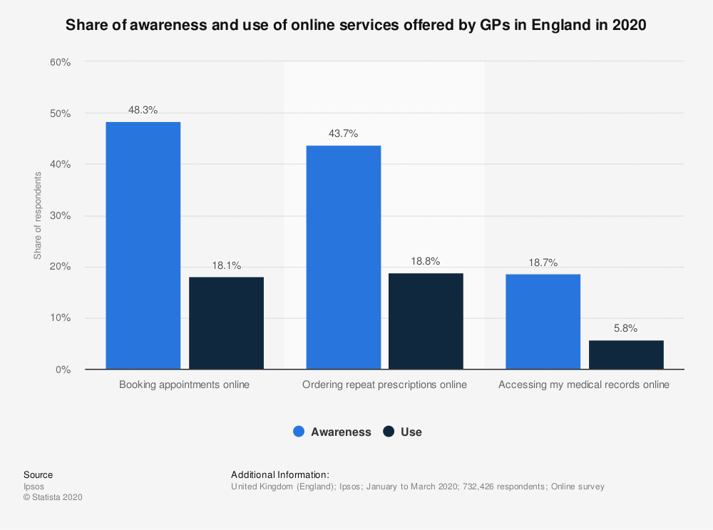 Statistic: Share of awareness and use of online services offered by GPs in England in 2020 | Statista