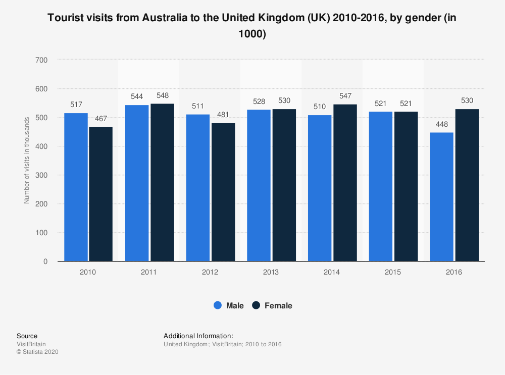 Statistic: Tourist visits from Australia to the United Kingdom (UK) 2010-2016, by gender (in 1000) | Statista
