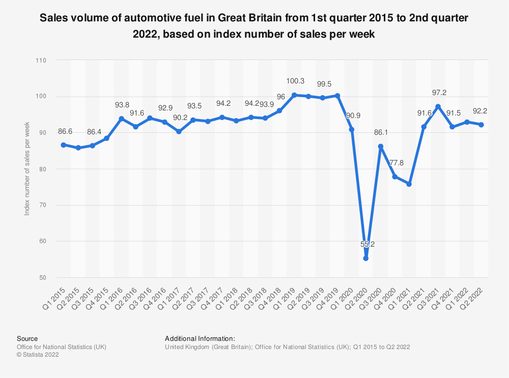 Statistic: Sales volume of automotive fuel in Great Britain from 1st quarter 2015 to 2nd quarter 2018, based on index number of sales per week* | Statista
