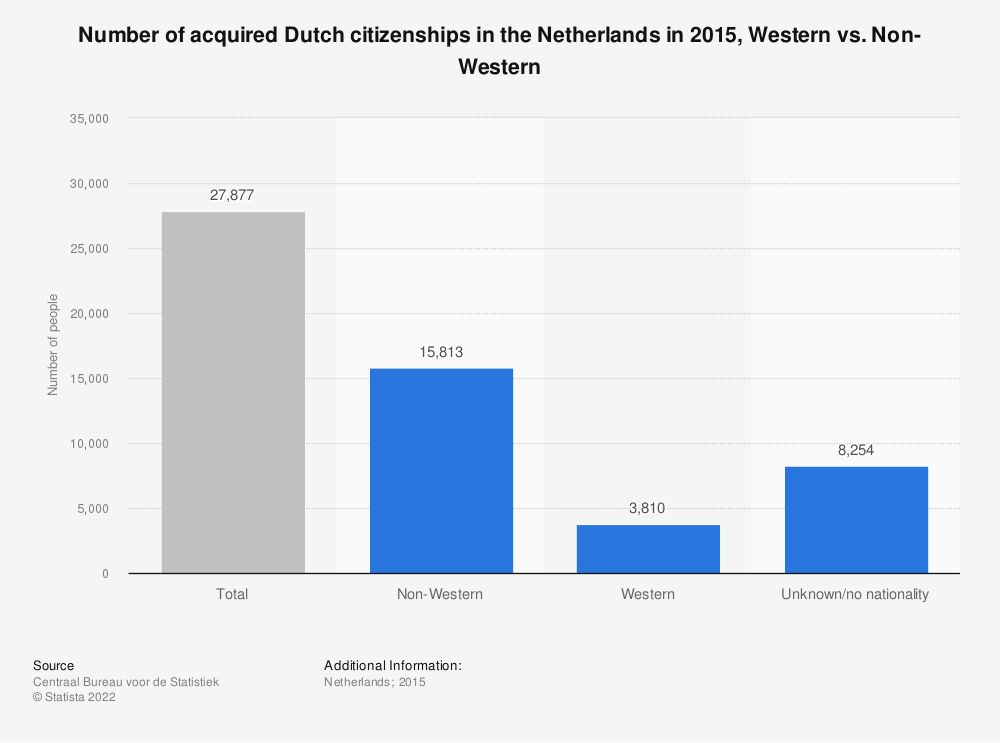 Statistic: Number of acquired Dutch citizenships in the Netherlands in 2015, Western vs. Non-Western | Statista