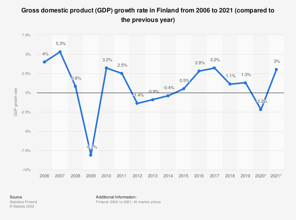 Statistic: Gross domestic product (GDP) growth rate in Finland from 2005 to 2019 (compared to the previous year) | Statista