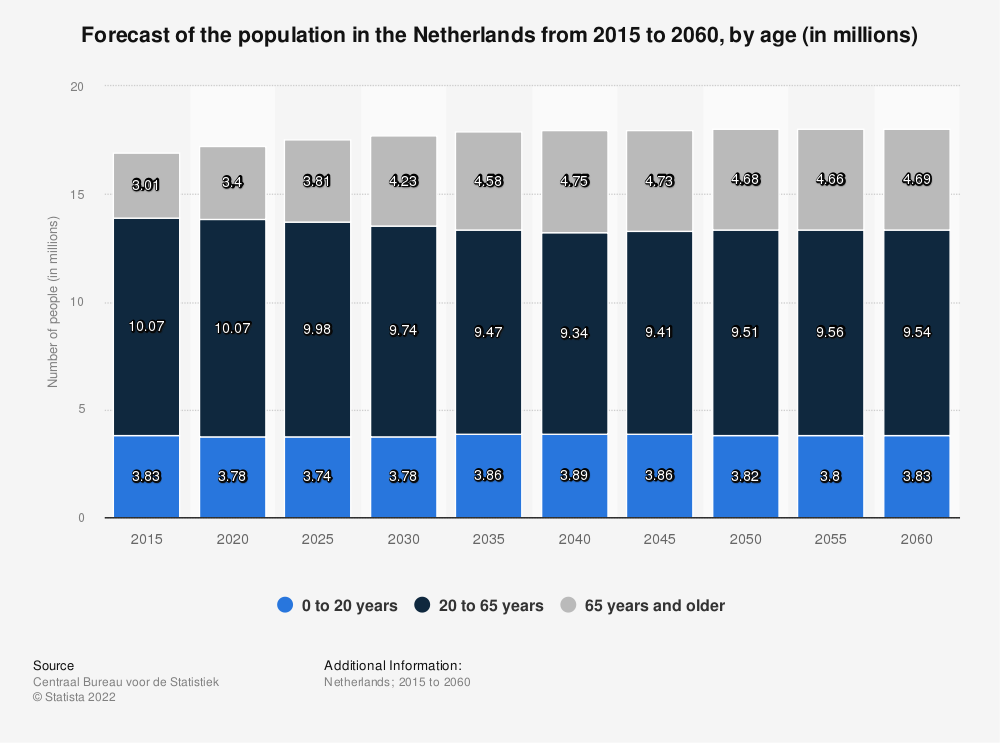 Statistic: Forecast of the population in the Netherlands from 2015 to 2060, by age (in millions) | Statista