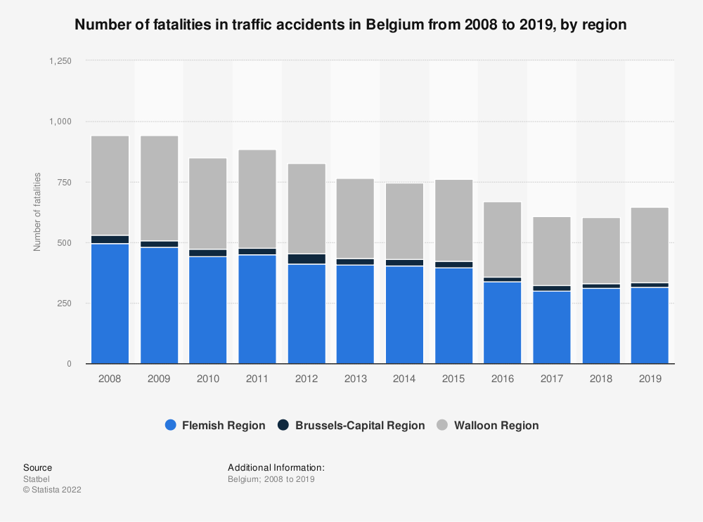Statistic: Number of fatalities in traffic accidents in Belgium from 2008 to 2019, by region | Statista