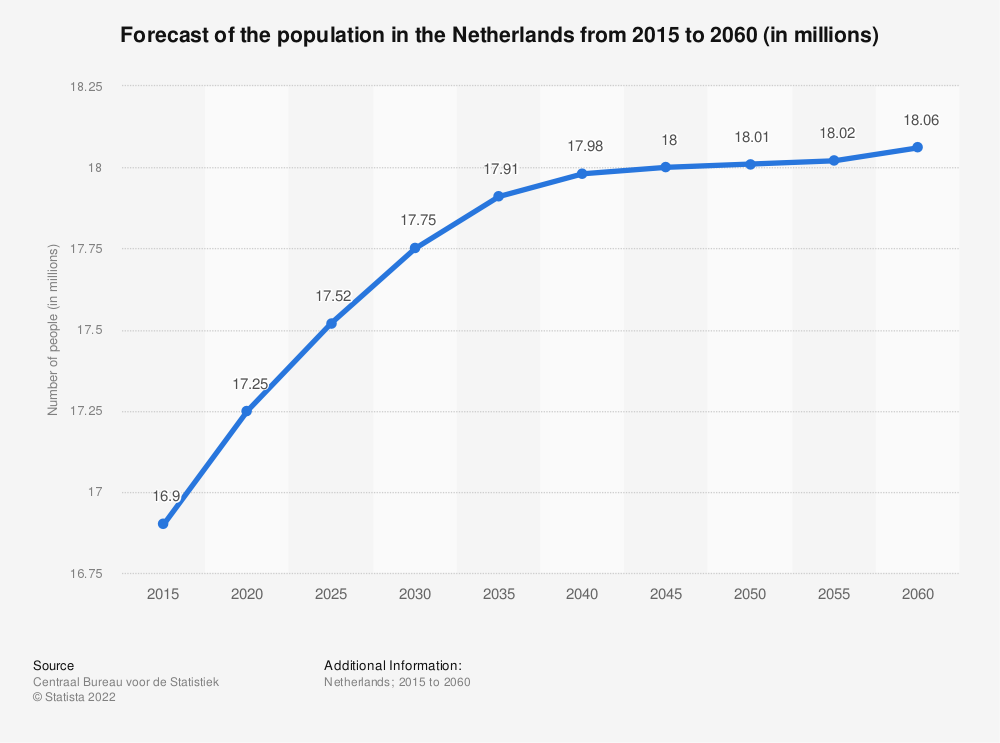 Statistic: Forecast of the population in the Netherlands from 2015 to 2060 (in millions) | Statista