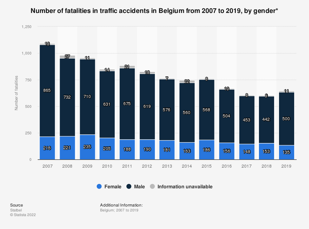 Statistic: Number of fatalities in traffic accidents in Belgium from 2007 to 2017, by gender* | Statista