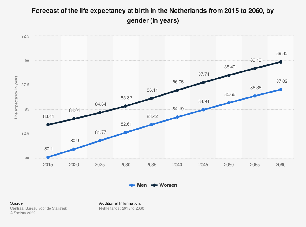 Statistic: Forecast of the life expectancy at birth in the Netherlands from 2015 to 2060, by gender (in years) | Statista