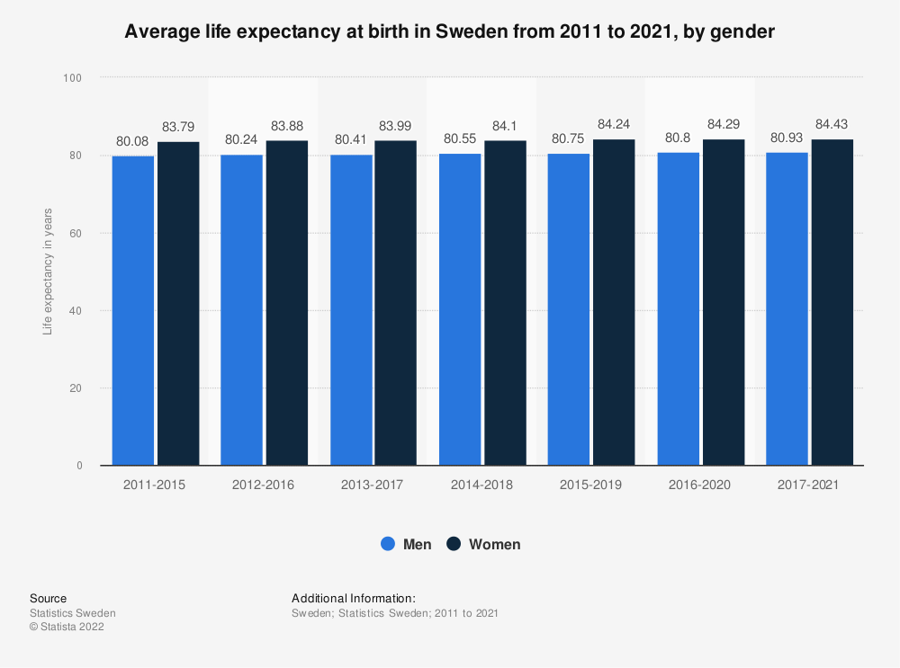 Statistic: Average life expectancy at birth in Sweden from 2010 to 2020, by gender | Statista