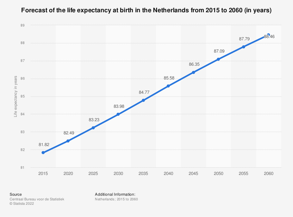 Statistic: Forecast of the life expectancy at birth in the Netherlands from 2015 to 2060 (in years) | Statista