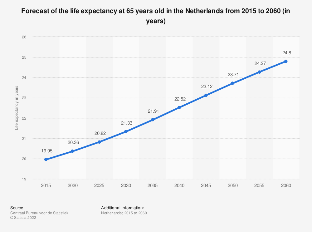 Statistic: Forecast of the life expectancy at 65 years old in the Netherlands from 2015 to 2060 (in years) | Statista