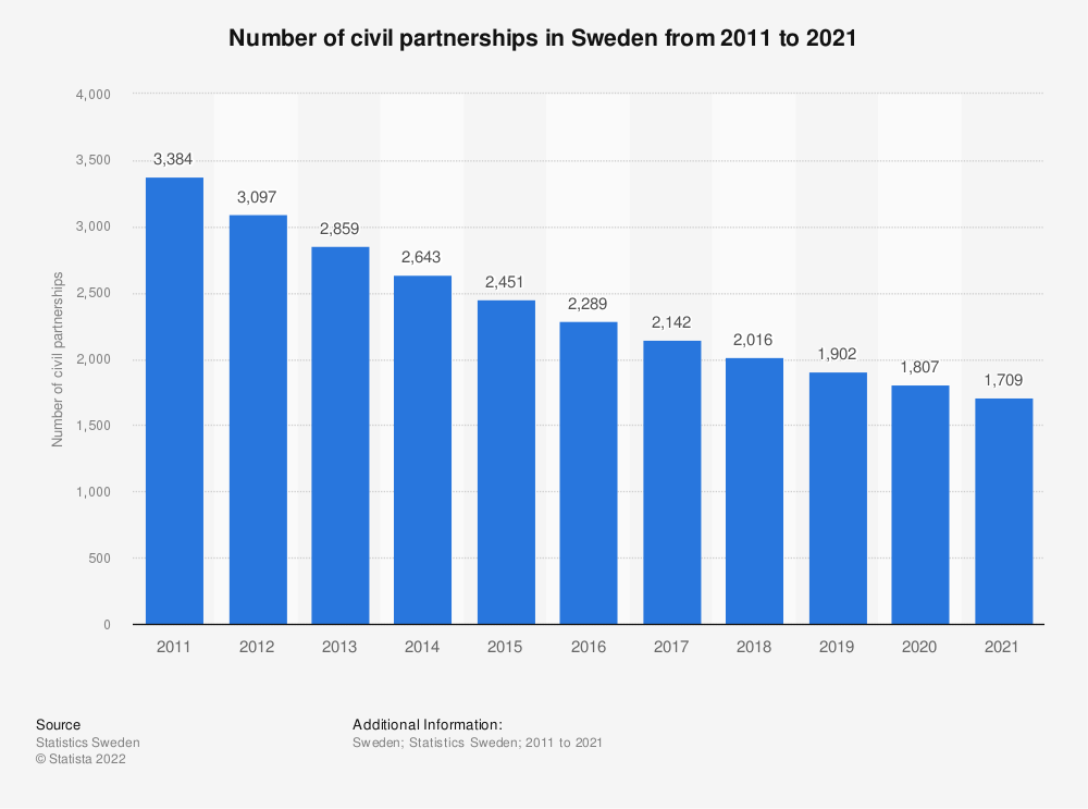 Statistic: Number of civil partnerships in Sweden from 2009 to 2019 | Statista