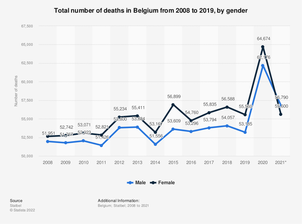 Statistic: Total number of deaths in Belgium from 2008 to 2019, by gender | Statista