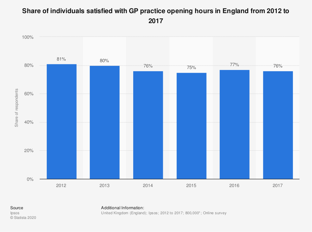 Statistic: Share of individuals satisfied with GP practice opening hours in England from 2012 to 2017 | Statista