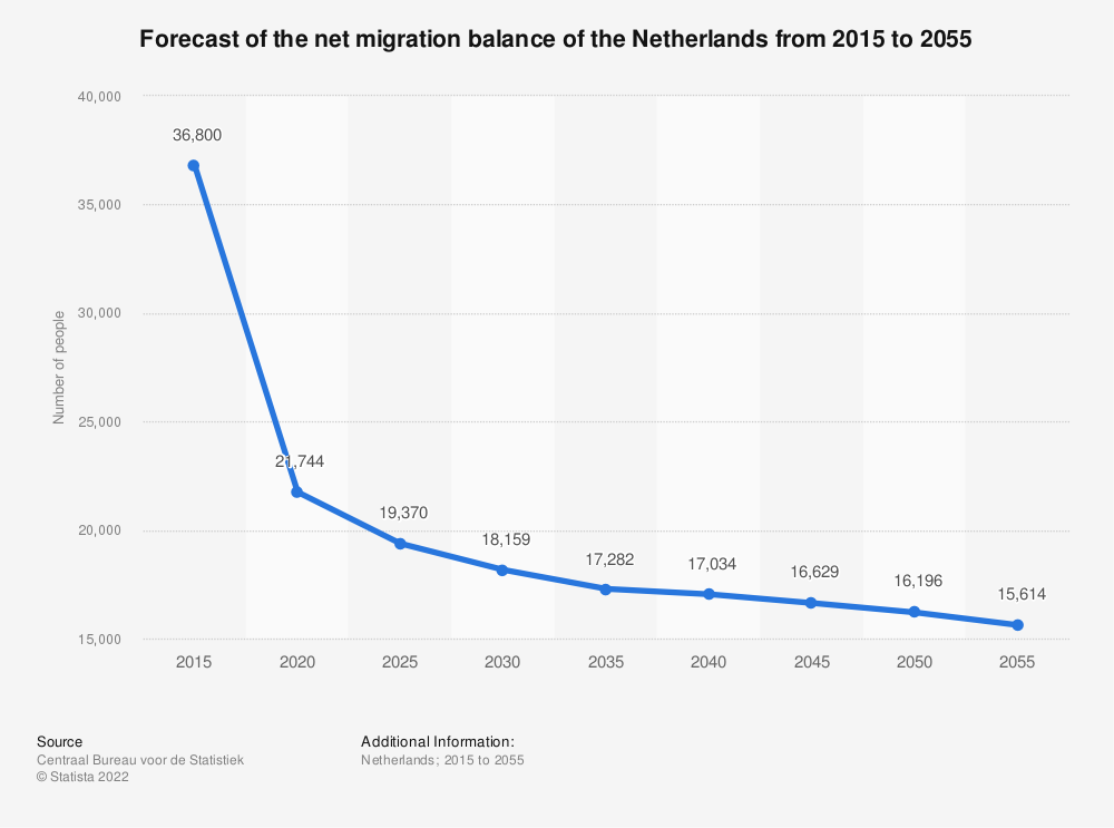 Statistic: Forecast of the net migration balance of the Netherlands from 2015 to 2055 | Statista