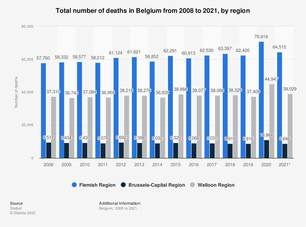 Statistic: Total number of deaths in Belgium from 2008 to 2018, by region | Statista